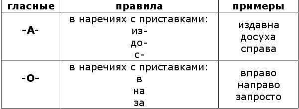 буква со знаком с ударения