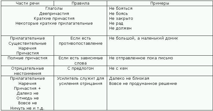 сочинение на тему написание производных предлогов